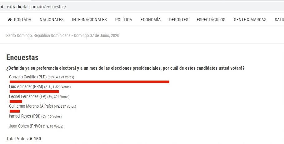 Encuesta Extra digital de la elecciones presidenciales 2020.