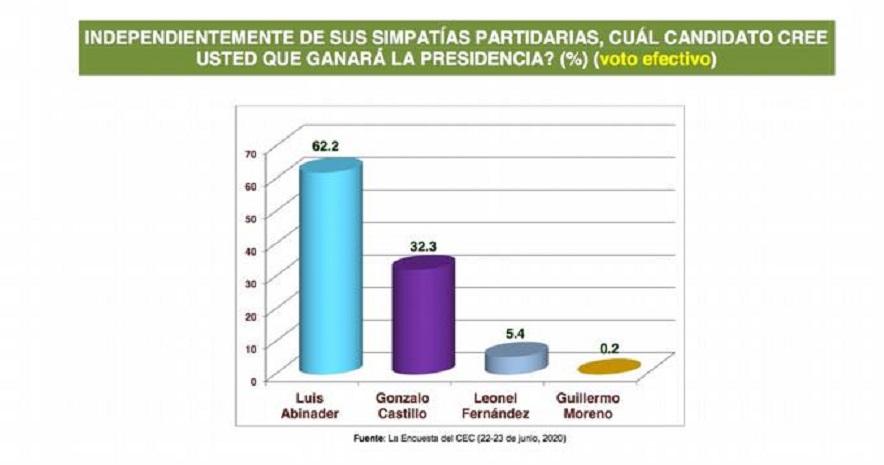 Centro Económico del Cibao: Luis Abinader 55.2 %, Gonzalo Castillo 33 y Leonel Fernández 9.7%