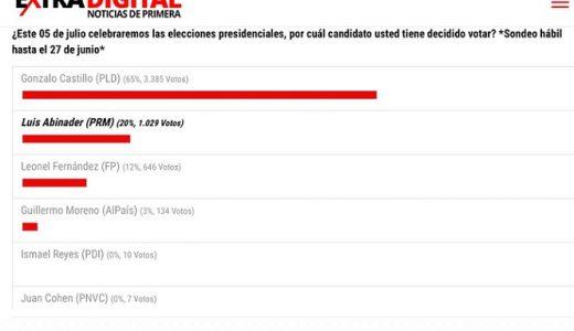 Encuesta realizada por el diario eXtradigital.com.do sobre preferencia electoral para elecciones del 5 de julio.