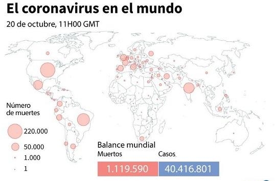 Balance mundial de la pandemia del coronavirus establecido por la AFP el martes a las 11h00 GMT