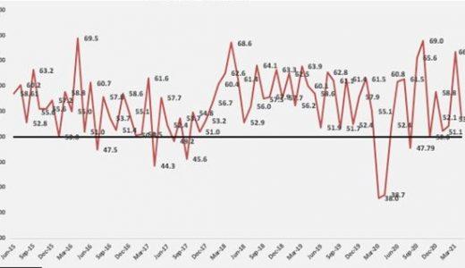 Gráfico Índice Mensual de Actividad Manufacturera periodo Junio 2015 – abril 2021.